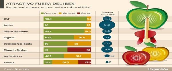 Las pequeñas joyas de la Bolsa española